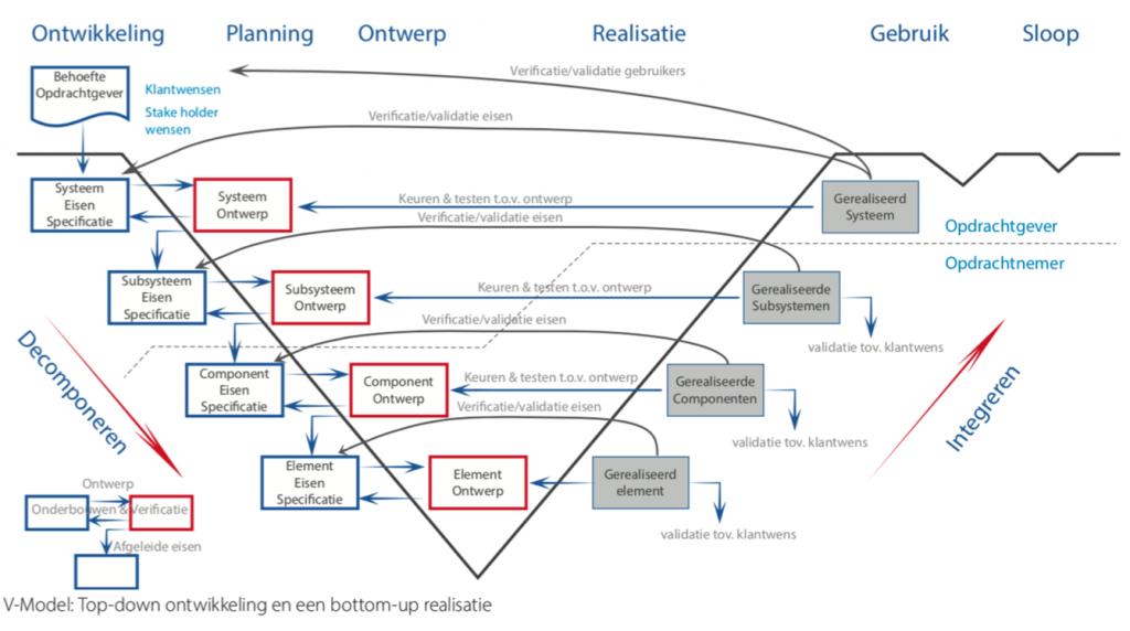 Het V-model van systems engineering